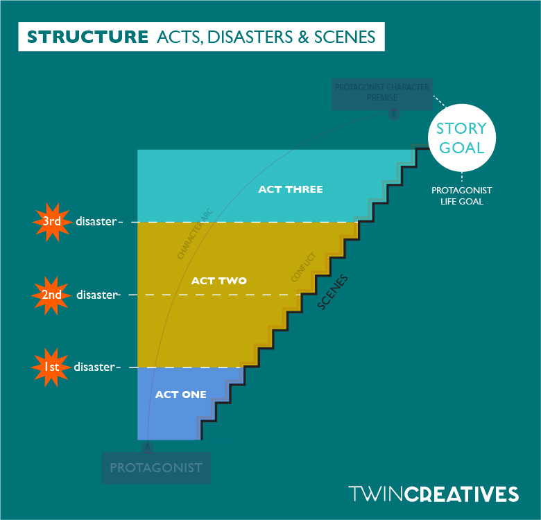 Three act structure overview v2-02