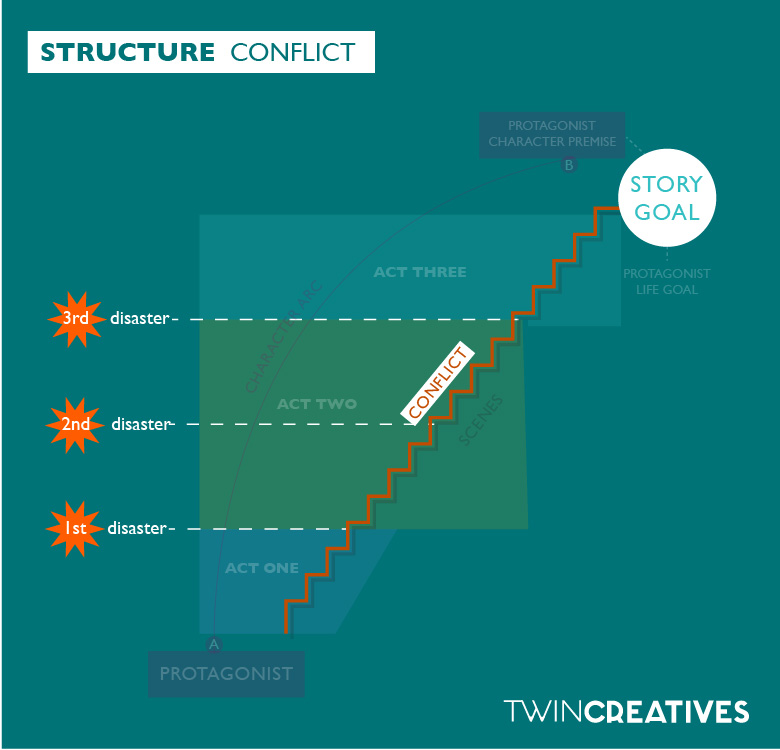 Three act structure overview v2-04